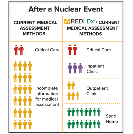 REDI-Dx - Medical Assessment Methods -WO Disclaimer - 4-13-18-01 ad4_REDI-Dx triage image - vF
